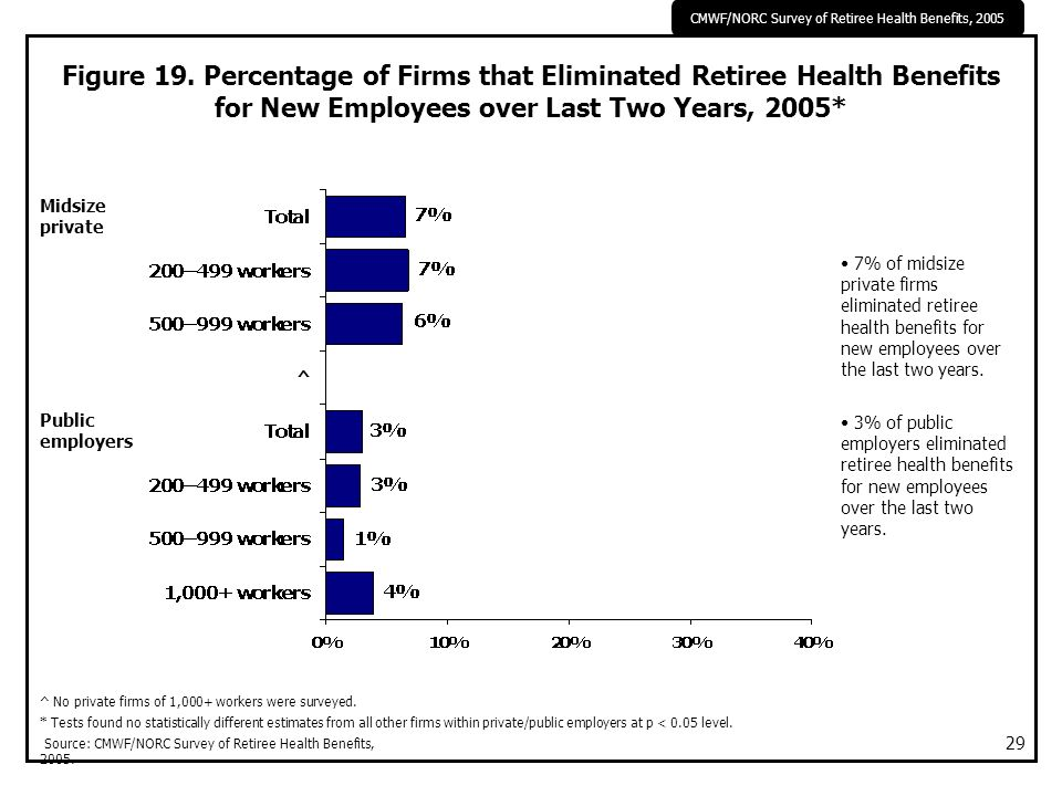 CMWF/NORC Survey of Retiree Health Benefits, 2005 29 Figure 19. Percentage of Firms that Eliminated Retiree Health Benefits for New Employees over Las