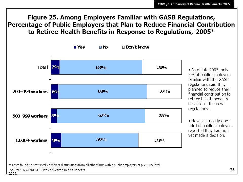 CMWF/NORC Survey of Retiree Health Benefits, 2005 36 Figure 25. Among Employers Familiar with GASB Regulations, Percentage of Public Employers that Pl