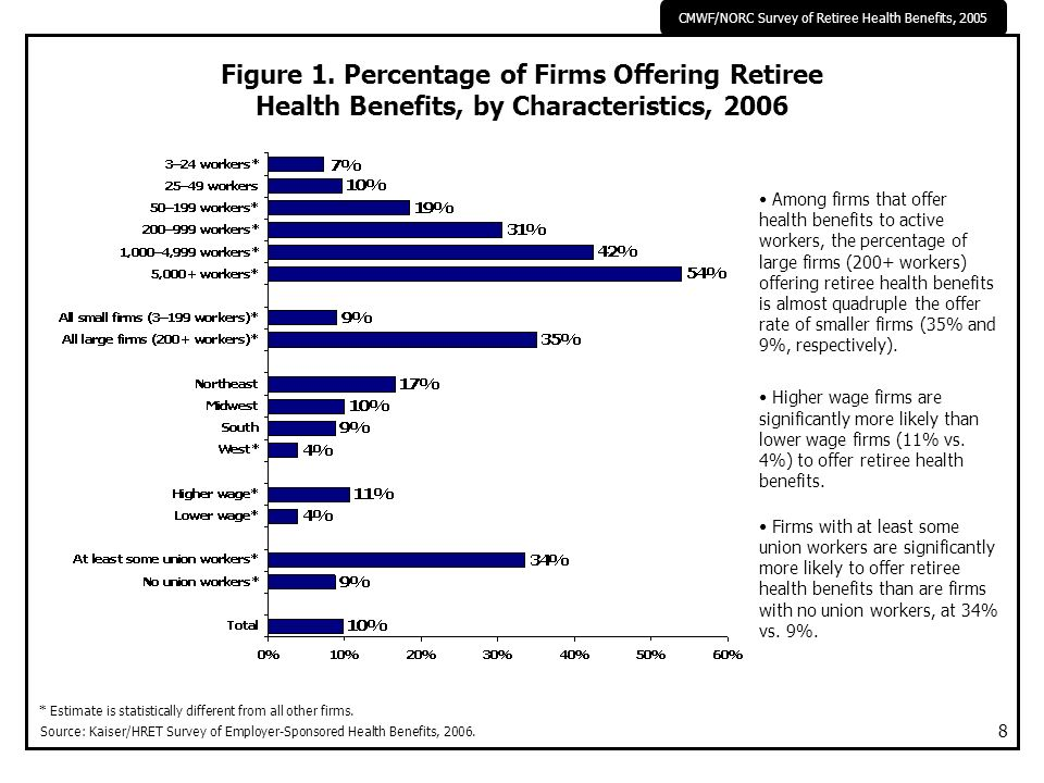 CMWF/NORC Survey of Retiree Health Benefits, 2005 8 Among firms that offer health benefits to active workers, the percentage of large firms (200+ work