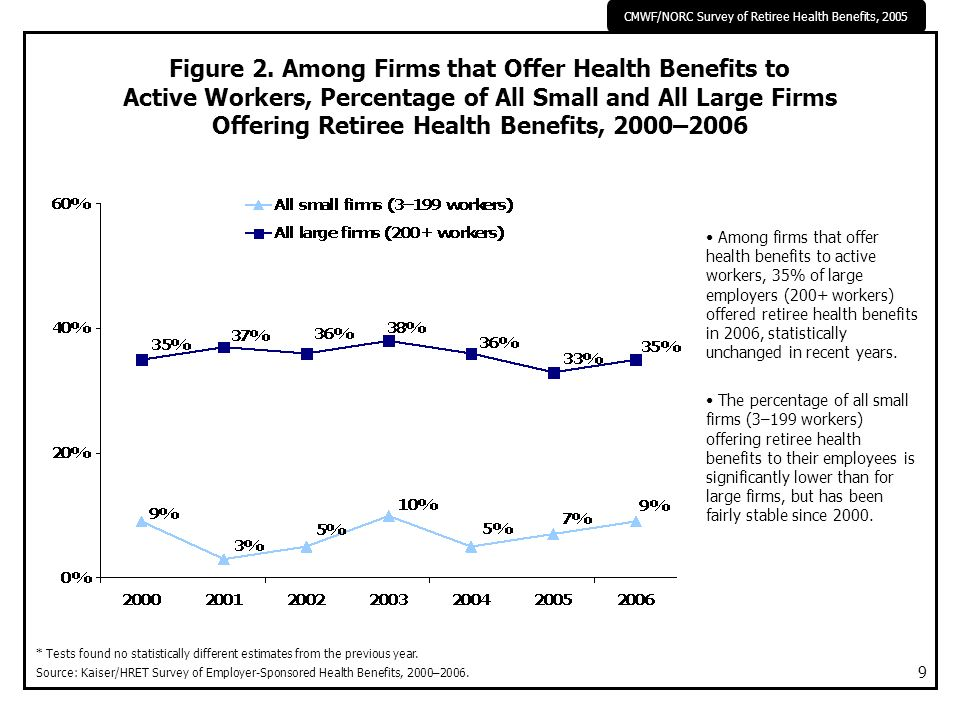CMWF/NORC Survey of Retiree Health Benefits, 2005 9 Among firms that offer health benefits to active workers, 35% of large employers (200+ workers) of
