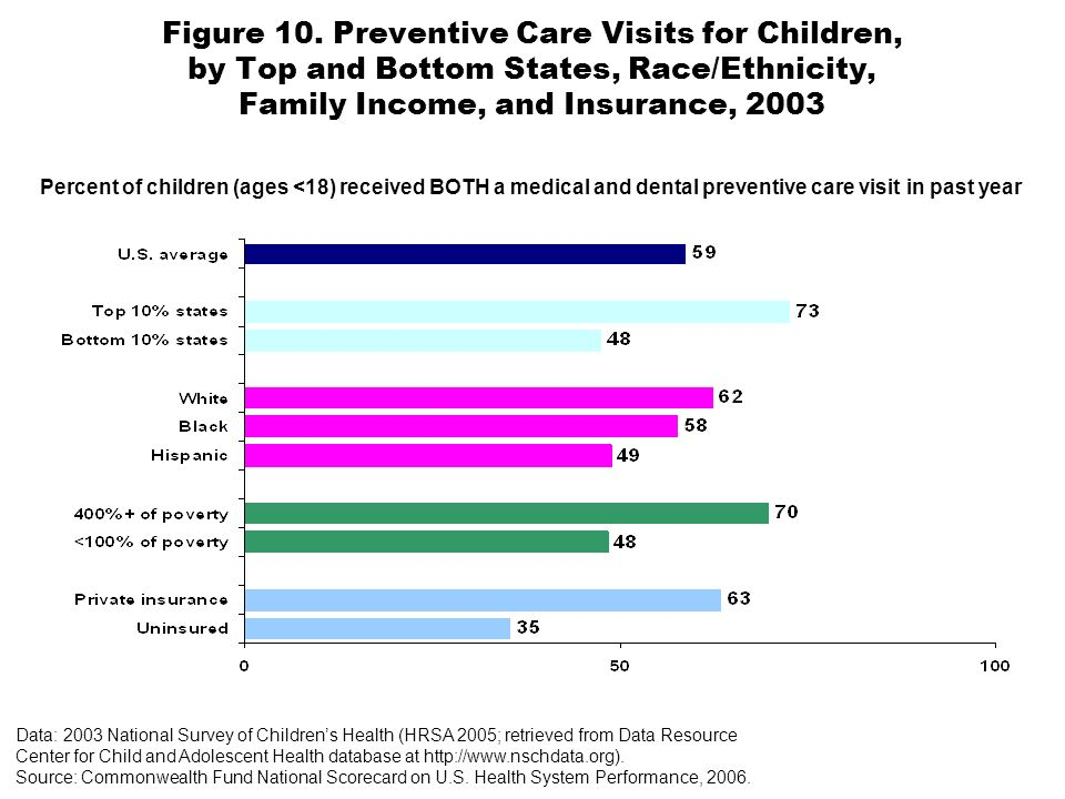 Percent of children (ages <18) received BOTH a medical and dental preventive care visit in past year Figure 10.