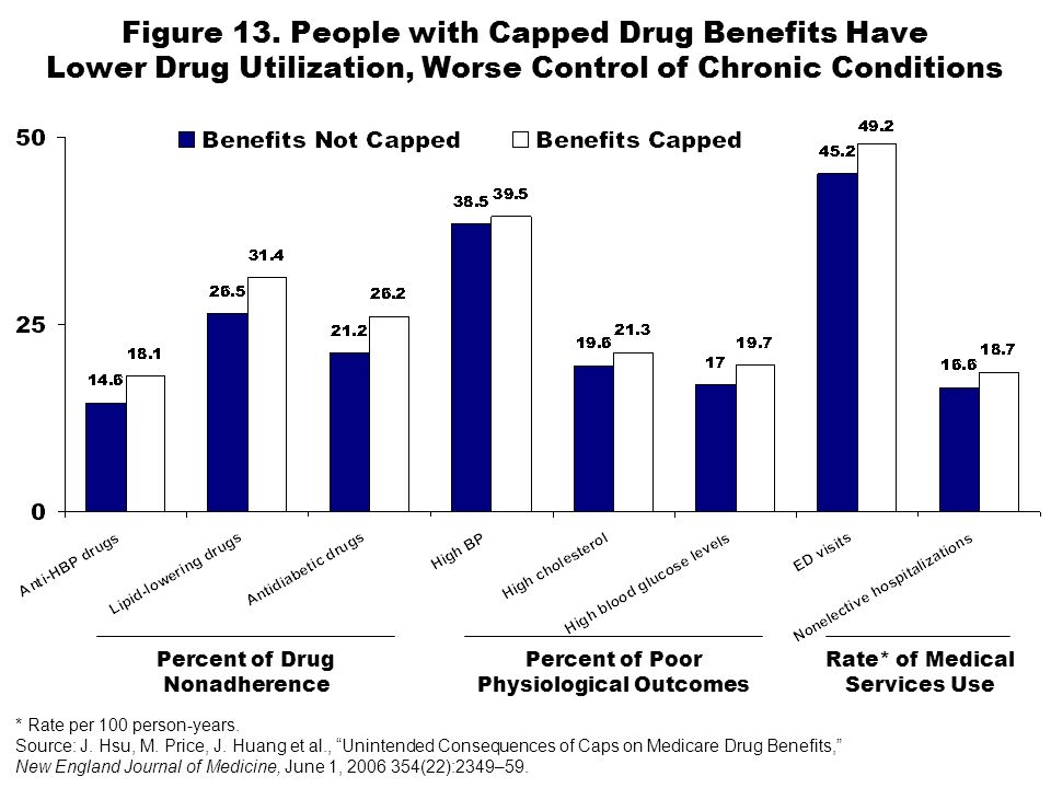 Figure 13. People with Capped Drug Benefits Have Lower Drug Utilization, Worse Control of Chronic Conditions * Rate per 100 person-years. Source: J. H