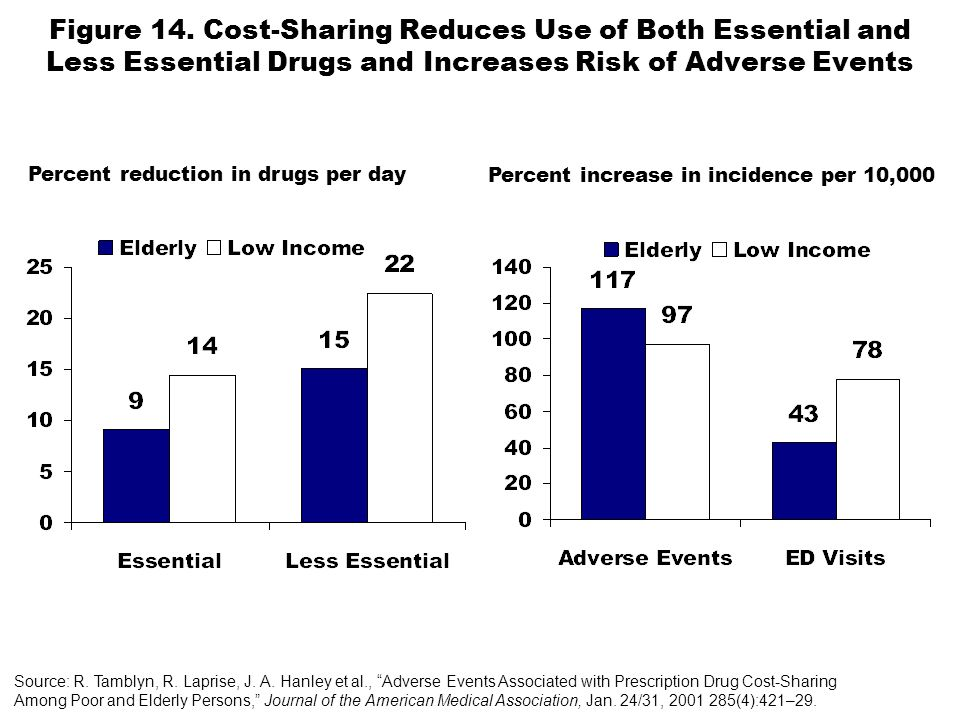 Figure 14. Cost-Sharing Reduces Use of Both Essential and Less Essential Drugs and Increases Risk of Adverse Events Source: R. Tamblyn, R. Laprise, J.