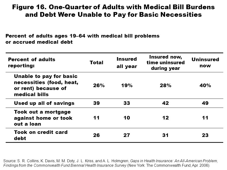 Percent of adults reporting: Total Insured all year Insured now, time uninsured during year Uninsured now Unable to pay for basic necessities (food, heat, or rent) because of medical bills 26%19%28%40% Used up all of savings39334249 Took out a mortgage against home or took out a loan 11101211 Took on credit card debt 26273123 Figure 16.