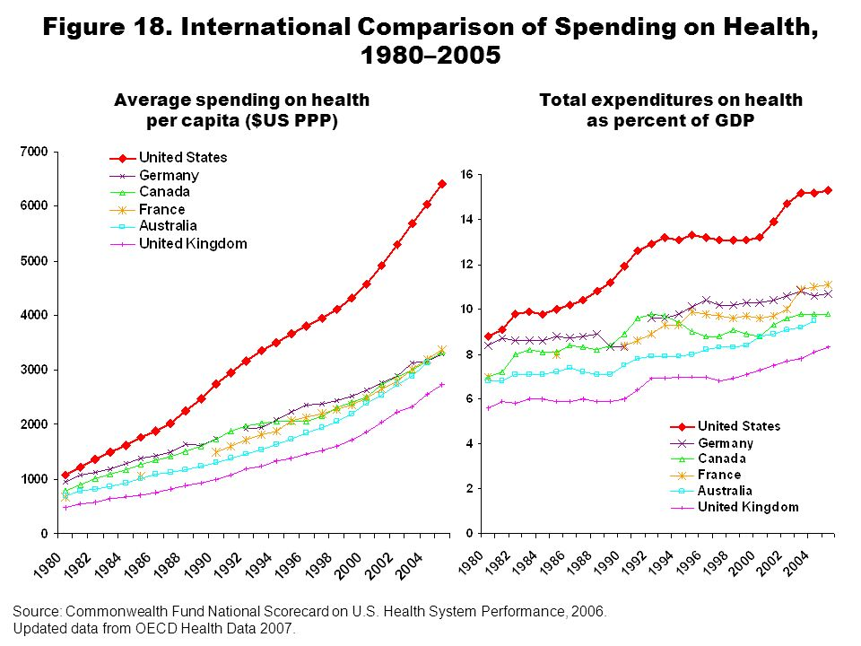 Figure 18. International Comparison of Spending on Health, 1980–2005 Average spending on health per capita ($US PPP) Total expenditures on health as p
