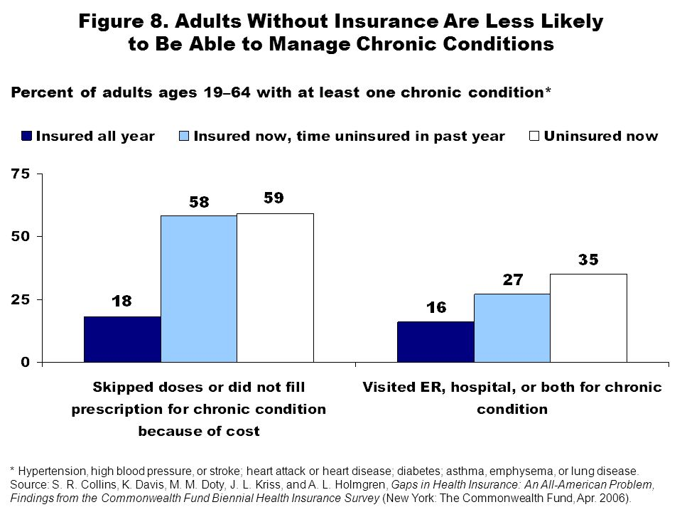 Figure 8. Adults Without Insurance Are Less Likely to Be Able to Manage Chronic Conditions Percent of adults ages 19–64 with at least one chronic cond