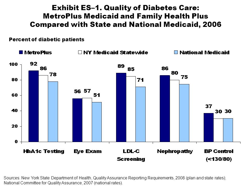 Exhibit ES–1. Quality of Diabetes Care: MetroPlus Medicaid and Family Health Plus Compared with State and National Medicaid, 2006 Sources: New York St