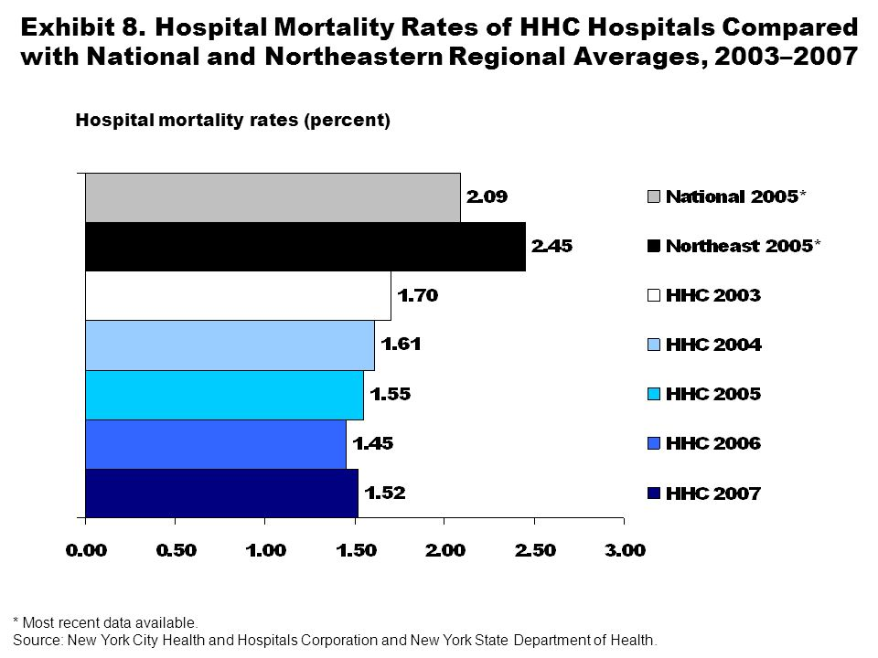 Exhibit 8. Hospital Mortality Rates of HHC Hospitals Compared with National and Northeastern Regional Averages, 2003–2007 Hospital mortality rates (pe