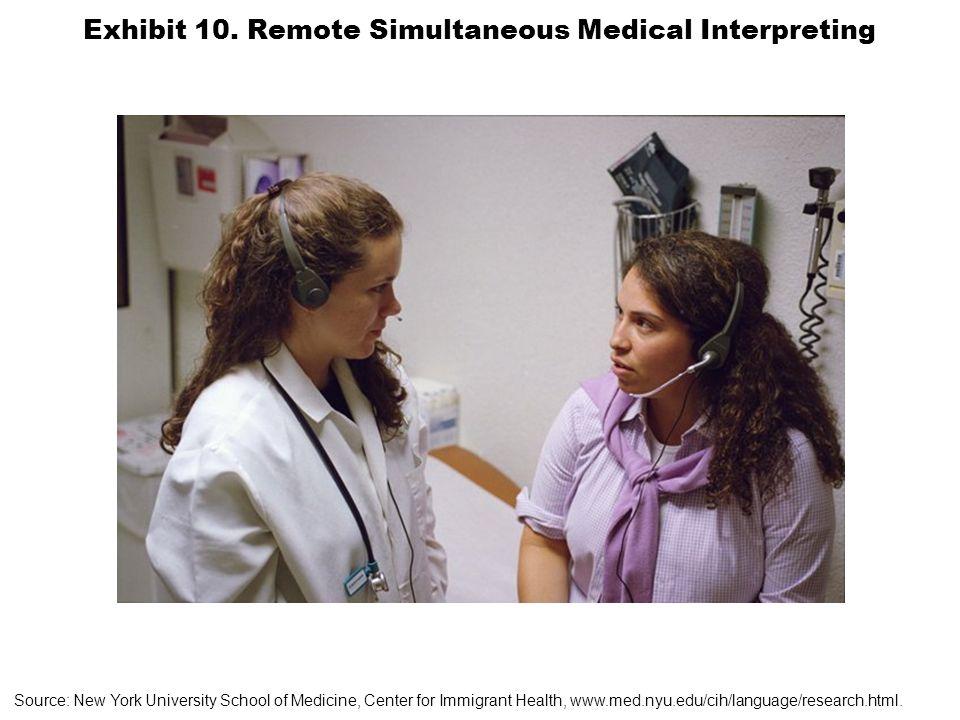 Exhibit 10. Remote Simultaneous Medical Interpreting Source: New York University School of Medicine, Center for Immigrant Health, www.med.nyu.edu/cih/