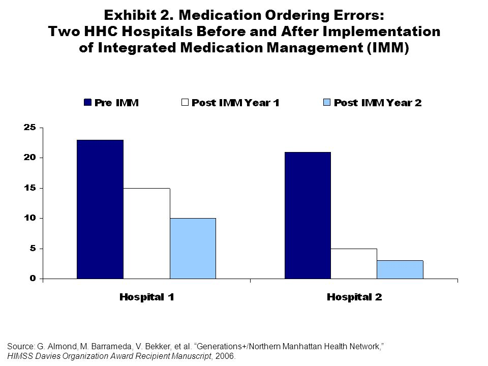 Exhibit 2. Medication Ordering Errors: Two HHC Hospitals Before and After Implementation of Integrated Medication Management (IMM) Source: G. Almond,