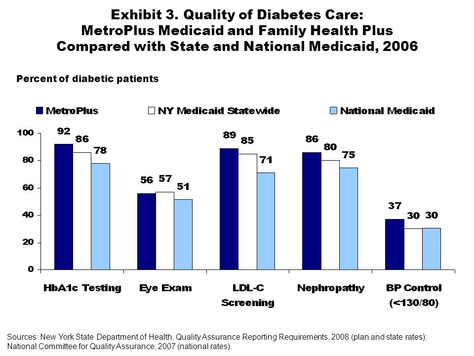 Exhibit 3. Quality of Diabetes Care: MetroPlus Medicaid and Family Health Plus Compared with State and National Medicaid, 2006 Sources: New York State