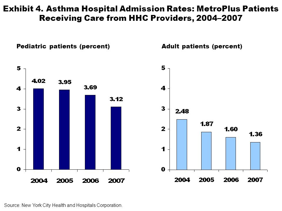 Exhibit 4. Asthma Hospital Admission Rates: MetroPlus Patients Receiving Care from HHC Providers, 2004–2007 Source: New York City Health and Hospitals
