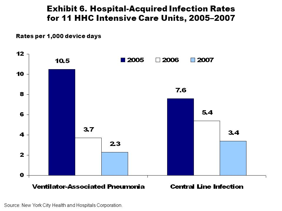 Exhibit 6. Hospital-Acquired Infection Rates for 11 HHC Intensive Care Units, 2005–2007 Source: New York City Health and Hospitals Corporation. Rates