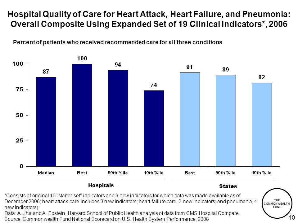 THE COMMONWEALTH FUND 10 Percent of patients who received recommended care for all three conditions Hospital Quality of Care for Heart Attack, Heart Failure, and Pneumonia: Overall Composite Using Expanded Set of 19 Clinical Indicators*, 2006 *Consists of original 10 starter set indicators and 9 new indicators for which data was made available as of December 2006; heart attack care includes 3 new indicators; heart failure care, 2 new indicators; and pneumonia, 4 new indicators) Data: A.