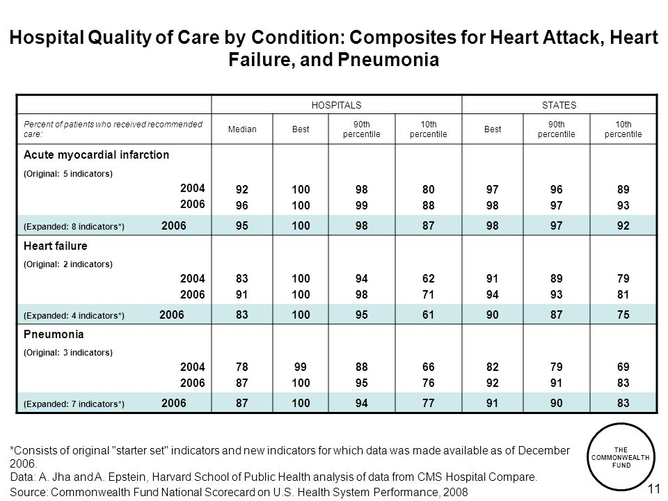 THE COMMONWEALTH FUND 11 Hospital Quality of Care by Condition: Composites for Heart Attack, Heart Failure, and Pneumonia HOSPITALSSTATES Percent of patients who received recommended care: MedianBest 90th percentile 10th percentile Best 90th percentile 10th percentile Acute myocardial infarction (Original: 5 indicators) (Expanded: 8 indicators*) Heart failure (Original: 2 indicators) (Expanded: 4 indicators*) Pneumonia (Original: 3 indicators) (Expanded: 7 indicators*) Source: Commonwealth Fund National Scorecard on U.S.