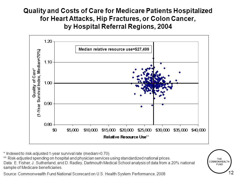 THE COMMONWEALTH FUND 12 Quality and Costs of Care for Medicare Patients Hospitalized for Heart Attacks, Hip Fractures, or Colon Cancer, by Hospital Referral Regions, 2004 * Indexed to risk-adjusted 1-year survival rate (median=0.70).