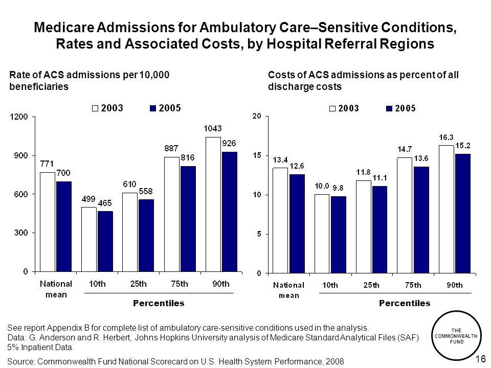 THE COMMONWEALTH FUND 16 Medicare Admissions for Ambulatory Care–Sensitive Conditions, Rates and Associated Costs, by Hospital Referral Regions Rate of ACS admissions per 10,000 beneficiaries Costs of ACS admissions as percent of all discharge costs Percentiles See report Appendix B for complete list of ambulatory care-sensitive conditions used in the analysis.