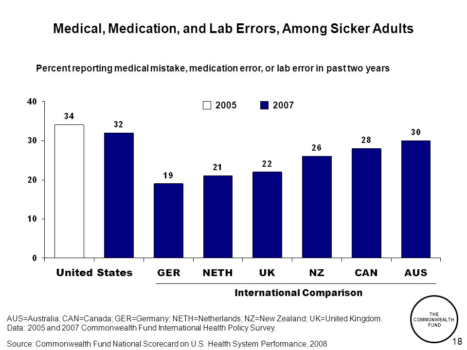 THE COMMONWEALTH FUND 18 Medical, Medication, and Lab Errors, Among Sicker Adults International Comparison AUS=Australia; CAN=Canada; GER=Germany; NETH=Netherlands; NZ=New Zealand; UK=United Kingdom.