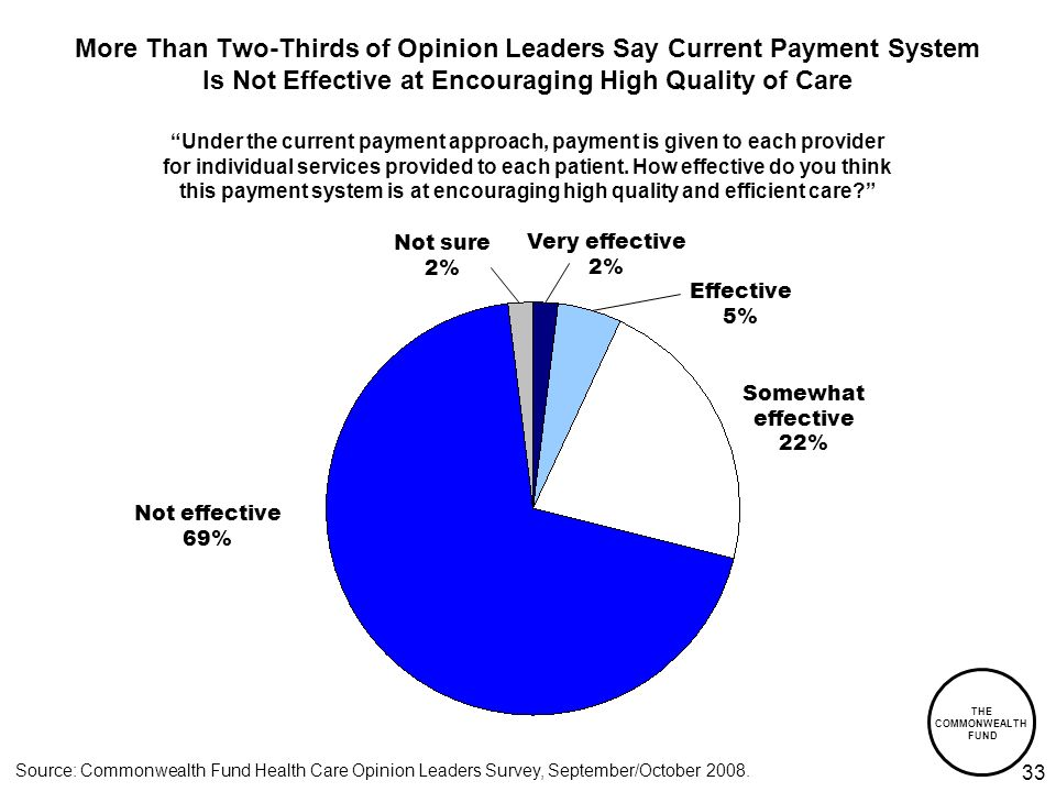 THE COMMONWEALTH FUND 33 More Than Two-Thirds of Opinion Leaders Say Current Payment System Is Not Effective at Encouraging High Quality of Care Source: Commonwealth Fund Health Care Opinion Leaders Survey, September/October 2008.
