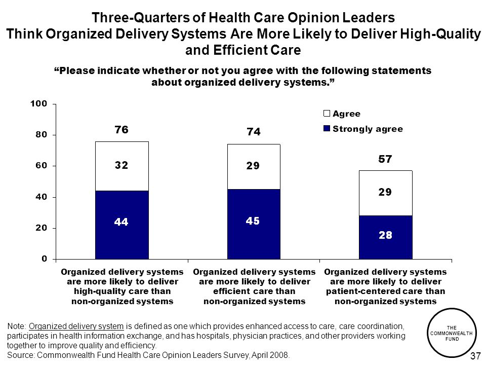THE COMMONWEALTH FUND Three-Quarters of Health Care Opinion Leaders Think Organized Delivery Systems Are More Likely to Deliver High-Quality and Efficient Care Please indicate whether or not you agree with the following statements about organized delivery systems.