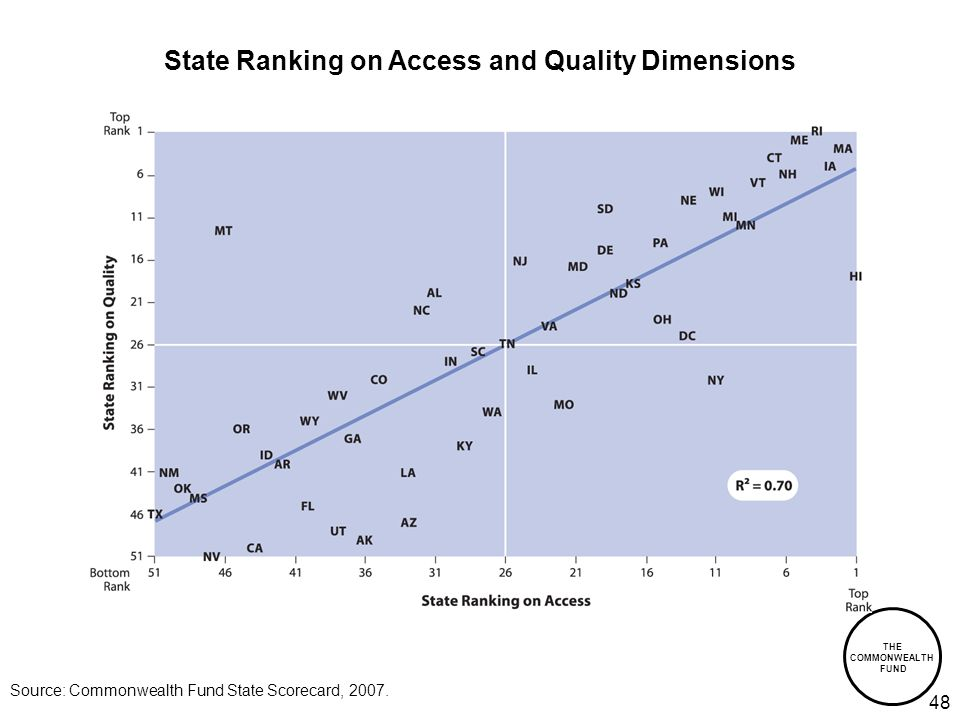 THE COMMONWEALTH FUND 48 State Ranking on Access and Quality Dimensions Source: Commonwealth Fund State Scorecard, 2007.