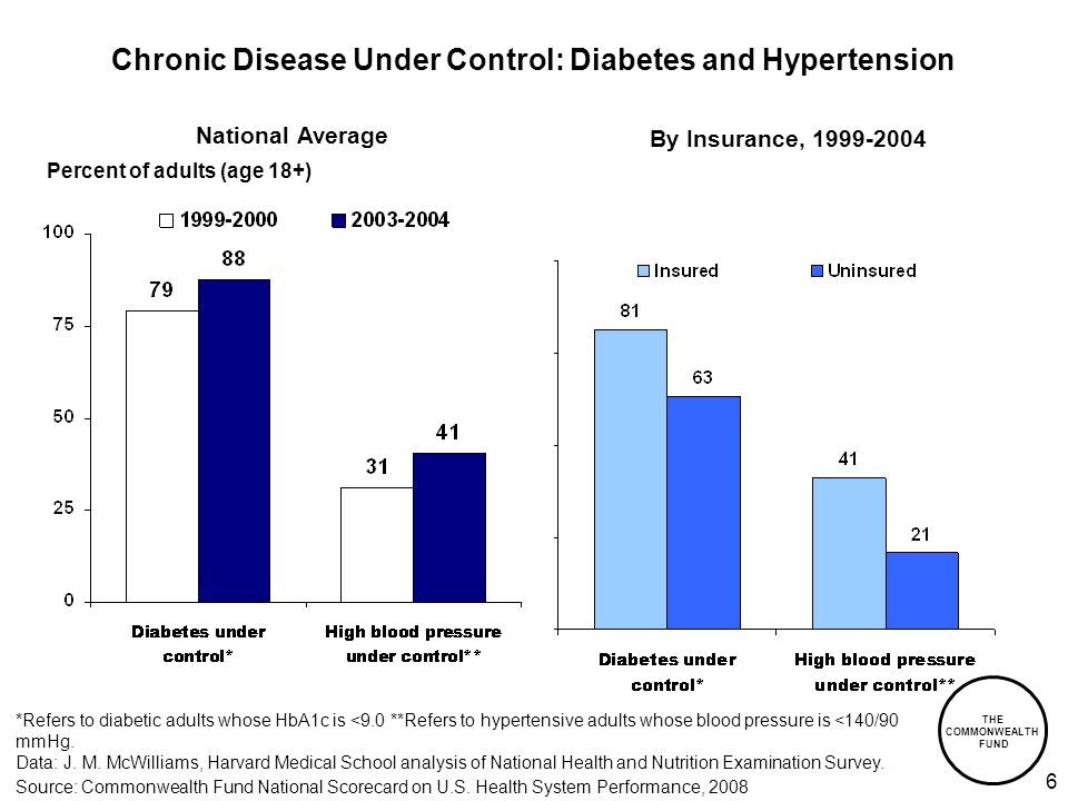 THE COMMONWEALTH FUND 7 Chronic Disease Under Control: Managed Care Plan Distribution, 2006 Note: Diabetes includes ages 18–75; hypertension includes ages 18–85.