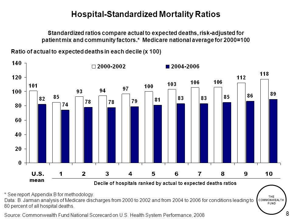 THE COMMONWEALTH FUND 8 Hospital-Standardized Mortality Ratios Ratio of actual to expected deaths in each decile (x 100) Decile of hospitals ranked by actual to expected deaths ratios Standardized ratios compare actual to expected deaths, risk-adjusted for patient mix and community factors.* Medicare national average for 2000=100 mean * See report Appendix B for methodology.