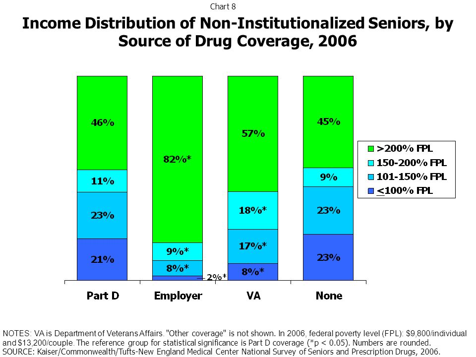 Income Distribution of Non-Institutionalized Seniors, by Source of Drug Coverage, 2006 NOTES: VA is Department of Veterans Affairs.