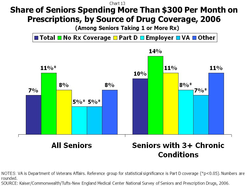 Share of Seniors Spending More Than $300 Per Month on Prescriptions, by Source of Drug Coverage, 2006 NOTES: VA is Department of Veterans Affairs. Ref