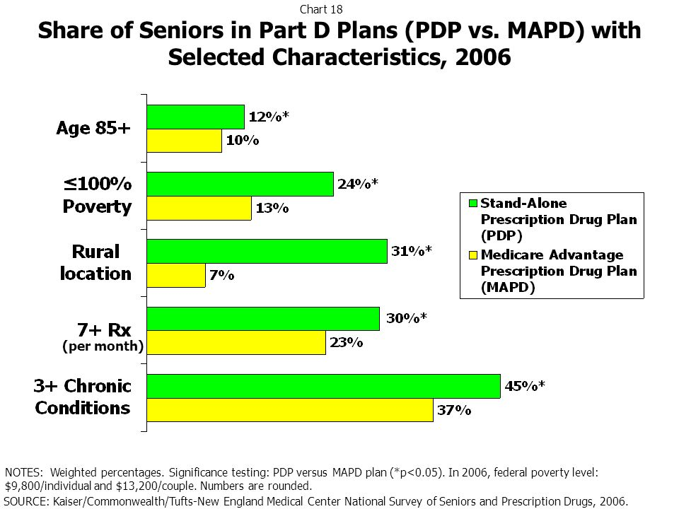 Share of Seniors in Part D Plans (PDP vs. MAPD) with Selected Characteristics, 2006 NOTES: Weighted percentages. Significance testing: PDP versus MAPD