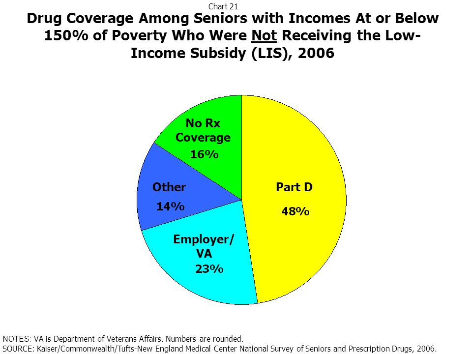 Drug Coverage Among Seniors with Incomes At or Below 150% of Poverty Who Were Not Receiving the Low- Income Subsidy (LIS), 2006 Part D Employer/ VA Ot