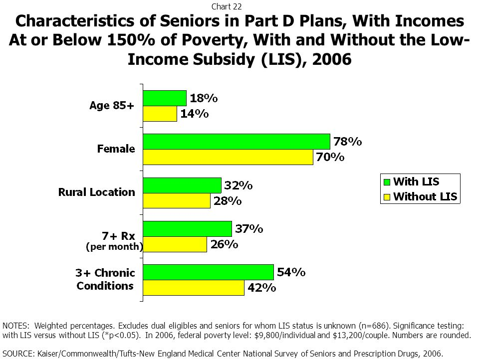 Characteristics of Seniors in Part D Plans, With Incomes At or Below 150% of Poverty, With and Without the Low- Income Subsidy (LIS), 2006 NOTES: Weig