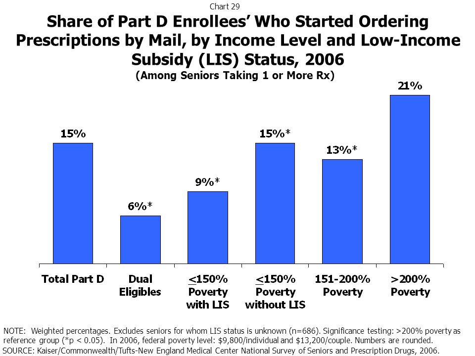 Share of Part D Enrollees Who Started Ordering Prescriptions by Mail, by Income Level and Low-Income Subsidy (LIS) Status, 2006 SOURCE: Kaiser/Commonw