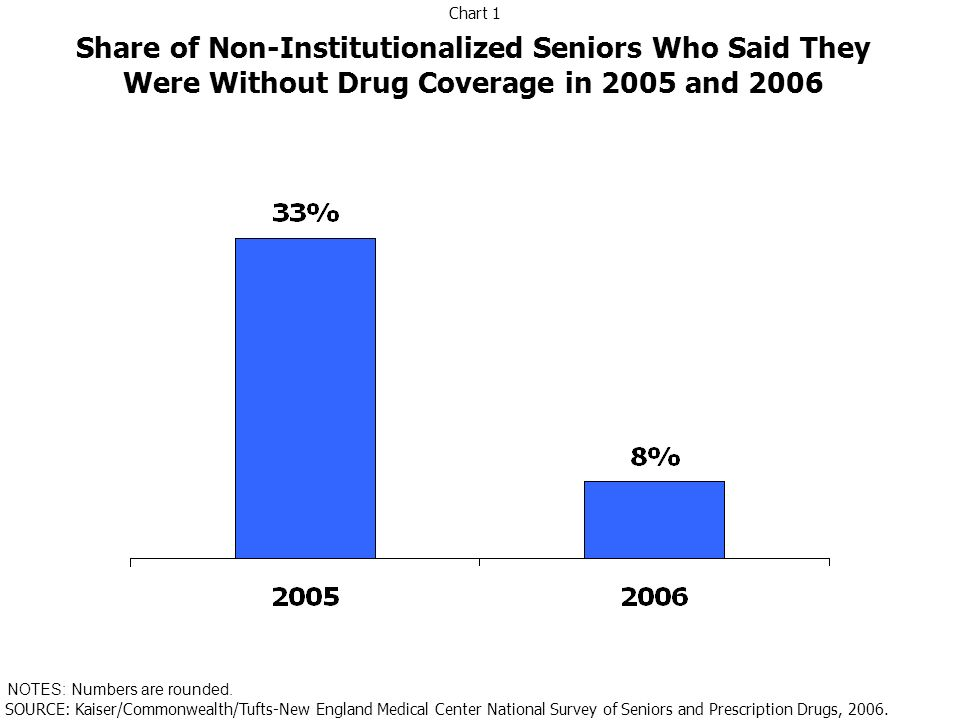 Race/Ethnicity of Seniors in Part D Plans, by Part D Plan Type, 2006 NOTES: Weighted percentages.