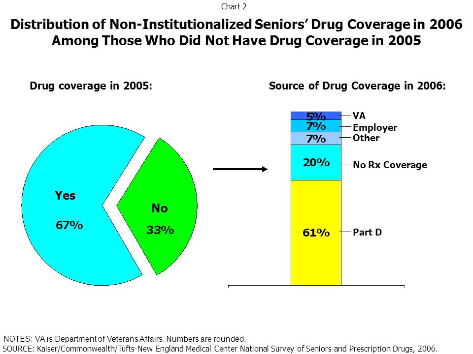 Part D Employer VA Other Coverage None Distribution of Non-Institutionalized Seniors by Primary Source of Drug Coverage, 2006 NOTES: VA is Department of Veterans Affairs.