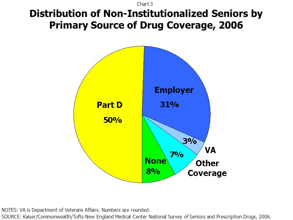 Part D Employer VA Other Coverage None Distribution of Non-Institutionalized Seniors by Primary Source of Drug Coverage, 2006 NOTES: VA is Department