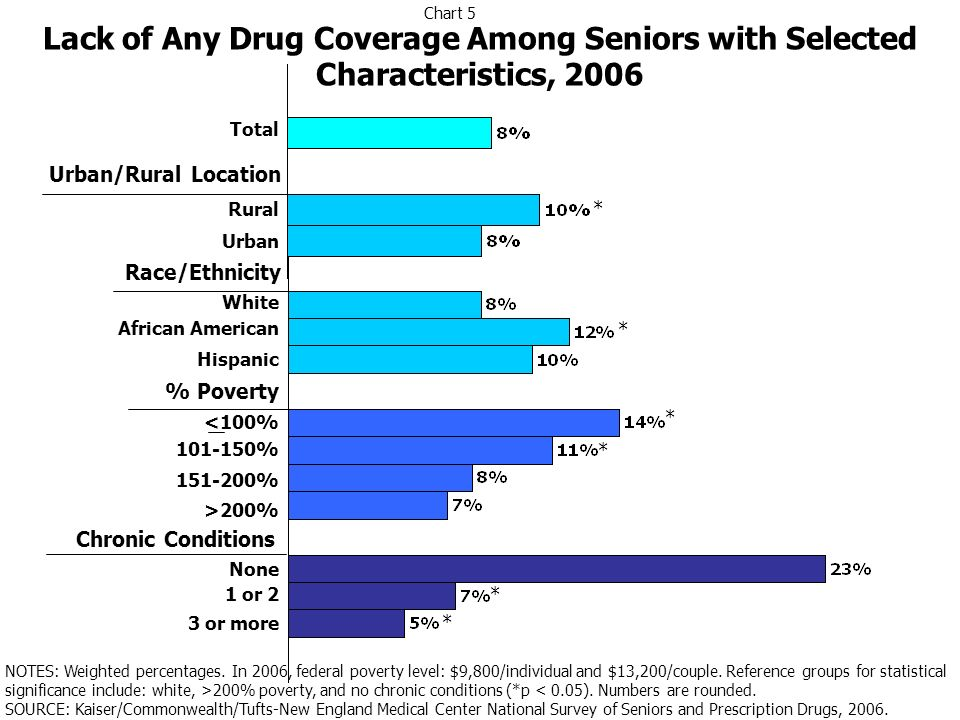Lack of Any Drug Coverage Among Seniors with Selected Characteristics, 2006 Total White African American Hispanic <100% 101-150% 151-200% >200% 1 or 2