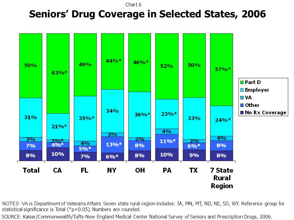 Reference Group Part D Employer VA Multivariate Results Showing Association Between Sources of Drug Coverage, Out-of-Pocket Spending, and Non-Adherence, 2006 Spend >$100/monthSpend >$300/monthDid not fill/Delay fill or refill due to cost in past 12 months Notes: Findings based on three separate models each of which controlled for demographics, health measures, self-reported diseases, number of duals, and source of coverage.