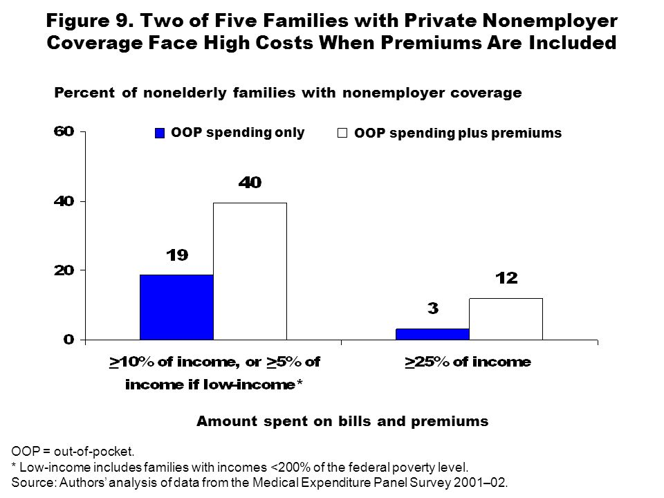 Figure 9. Two of Five Families with Private Nonemployer Coverage Face High Costs When Premiums Are Included Percent of nonelderly families with nonemp