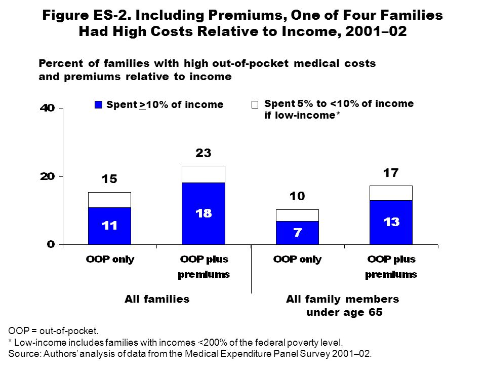 Figure ES-2. Including Premiums, One of Four Families Had High Costs Relative to Income, 2001–02 Spent >10% of income Spent 5% to <10% of income if lo