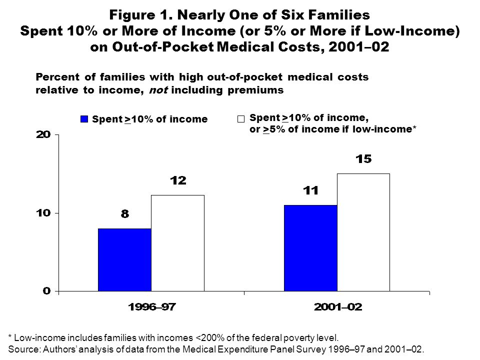 Percent of families with high out-of-pocket medical costs relative to income, not including premiums Figure 1.