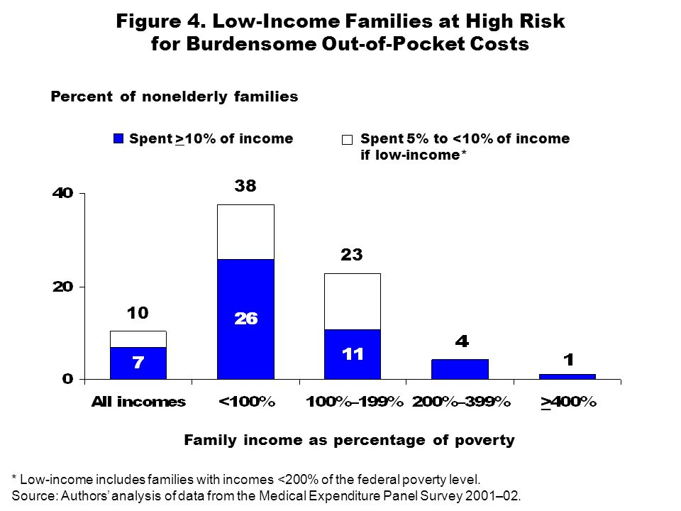 Figure 4. Low-Income Families at High Risk for Burdensome Out-of-Pocket Costs Percent of nonelderly families Family income as percentage of poverty 10