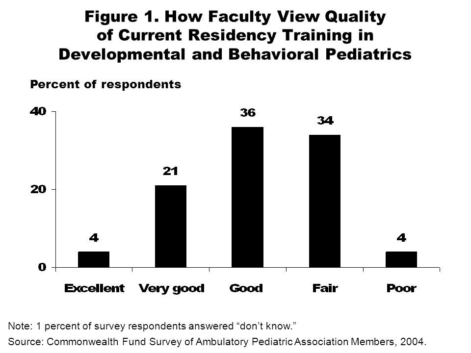 Figure 1. How Faculty View Quality of Current Residency Training in Developmental and Behavioral Pediatrics Note: 1 percent of survey respondents answ