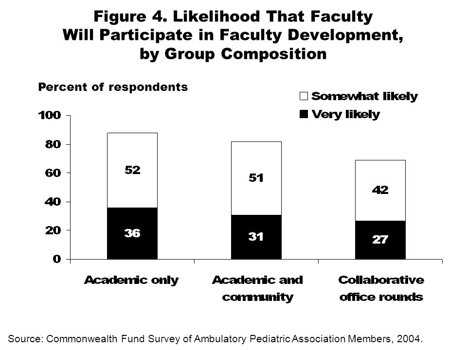 Figure 4. Likelihood That Faculty Will Participate in Faculty Development, by Group Composition Source: Commonwealth Fund Survey of Ambulatory Pediatr