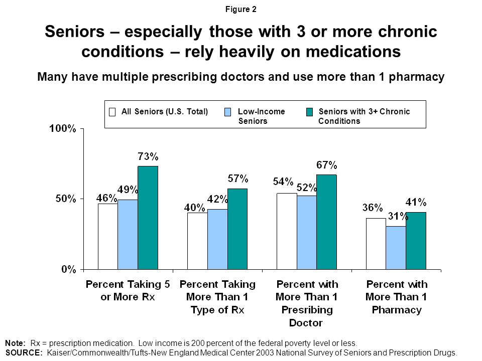 Drug coverage matters: Seniors without drug coverage report higher rates of non-adherence than those with drug coverage Seniors with Rx Coverage Seniors without Rx Coverage Figure 3 Percent of seniors not filling medications or skipping or taking smaller doses due to costs: Note: Rx = prescription medication.