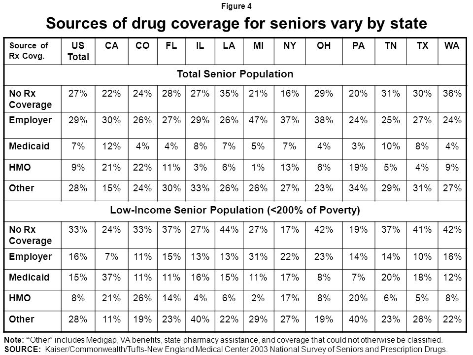 Sources of drug coverage for seniors vary by state Figure 4 Source of Rx Covg.