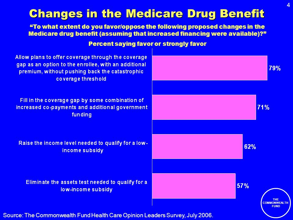 5 THE COMMONWEALTH FUND Source: The Commonwealth Fund Health Care Opinion Leaders Survey, July 2006.
