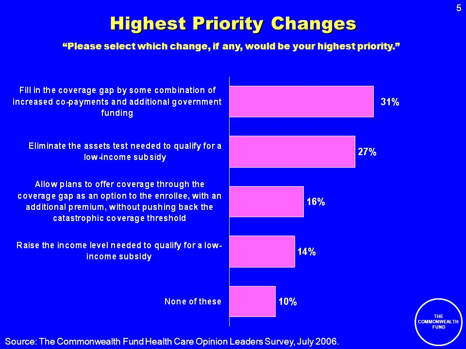6 THE COMMONWEALTH FUND Source: The Commonwealth Fund Health Care Opinion Leaders Survey, July 2006.