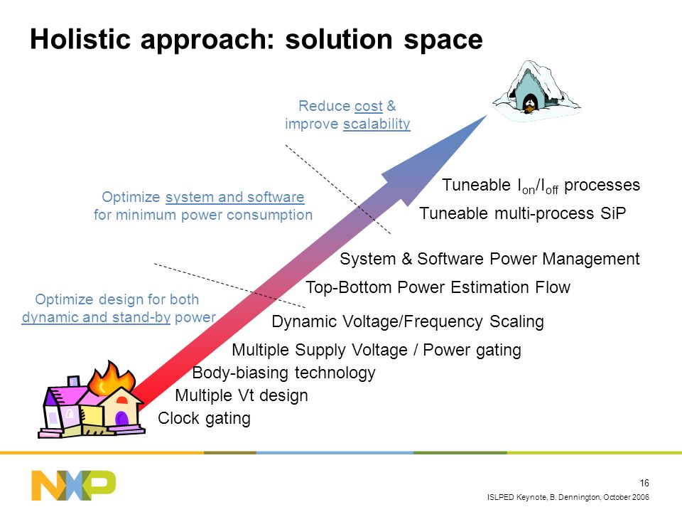 ISLPED Keynote, B. Dennington, October 2006 16 Holistic approach: solution space Multiple Vt design Body-biasing technology Multiple Supply Voltage /