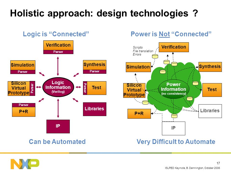 ISLPED Keynote, B. Dennington, October 2006 17 Holistic approach: design technologies ? Logic is Connected Can be Automated Power is Not Connected Ver